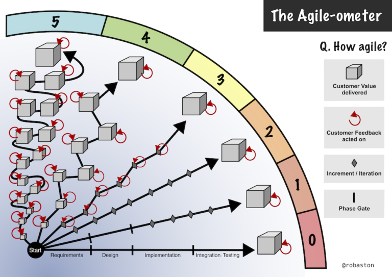How Agile are you? Meet the Agile-ometer