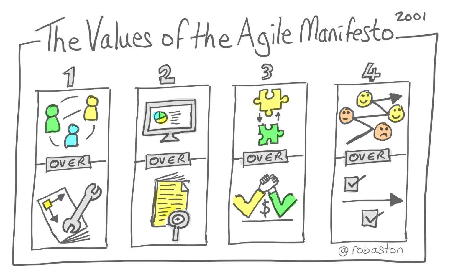 Without words – visual Agile Manifesto Values