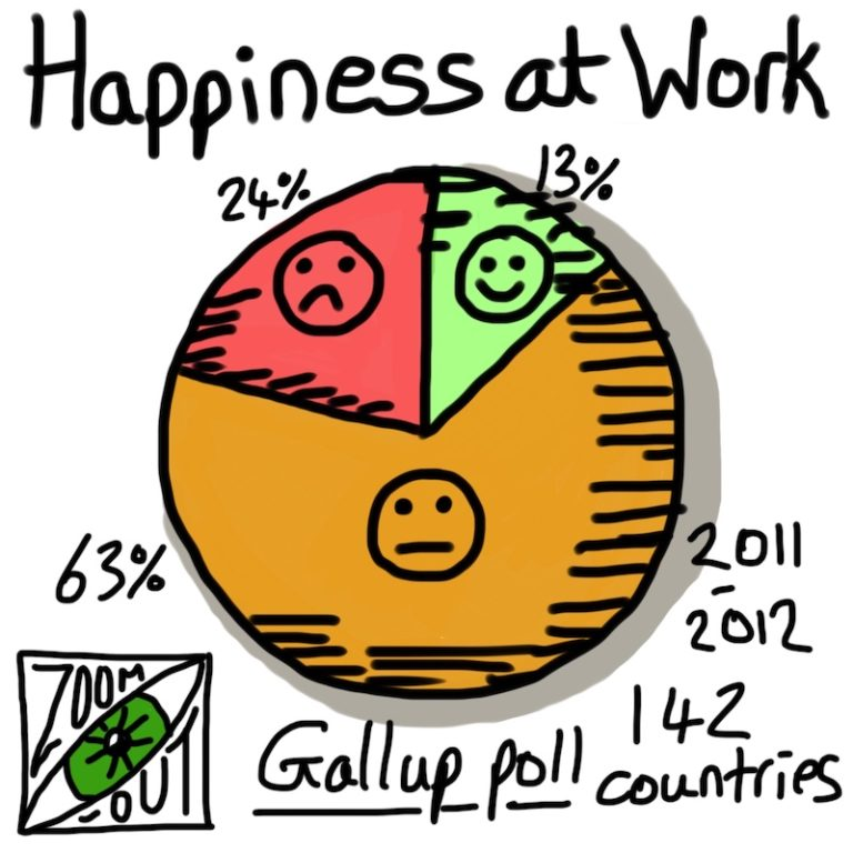 Happiness at Work worldwide 2012
